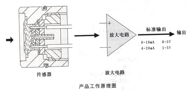 其内部原子结构的电子能级状态会发生变化